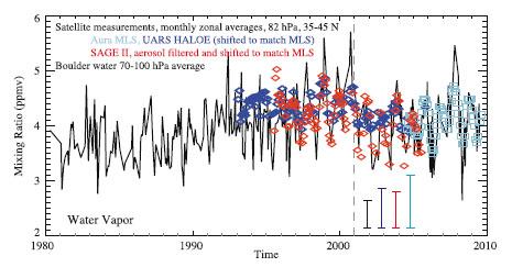 Concentration eau stratospherique