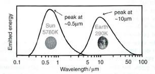 Spectre d'émission du Soleil et de la Terre