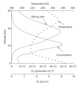 Concentration en ozone en fonction de l'altitude