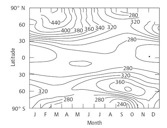 Répartition de l'ozone stratosphérique en fonction de la latitude et du mois de l'année