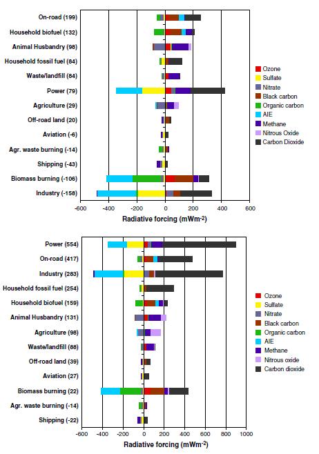 Forçage radiatif de chaque secteur