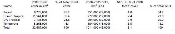 Couvert forestier et PBCF (2000-2005) pour les différents biomes