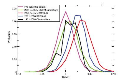 Température planétaire- Distribution de probabilité