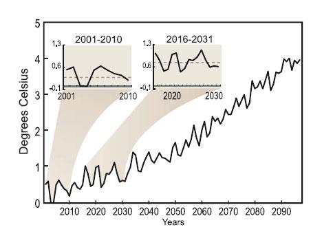 Tendance température planétaire 2000-2100