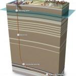 Schéma d'un puits de forage de shale gazifière (Source : National Geographic http://news.nationalgeographic.com/news/2010/10/101022-breaking-fuel-from-the-rock/)