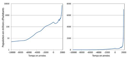 Croissance démographique -10000 - 2010