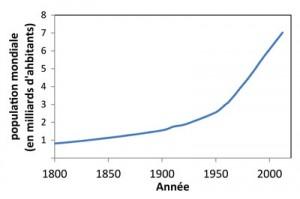 Démographie mondiale 1800-2010
