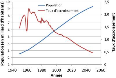 Taux d'accroissement 1950-2050