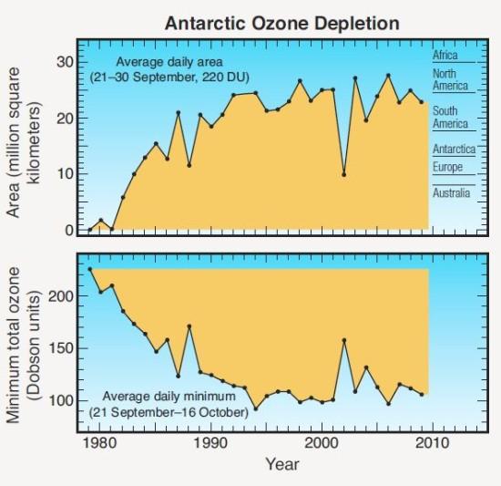 1980-2010 Ozone Antarctic-Time series
