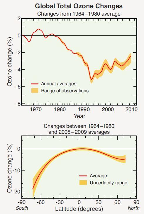 1964-2010 Ozone Global Time series