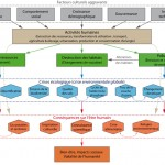 Activités humaines, impacts et crise écologique