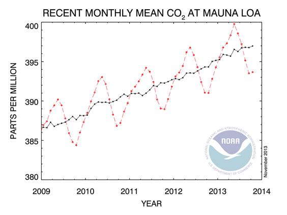 CO2 atmosphérique 2009-2012