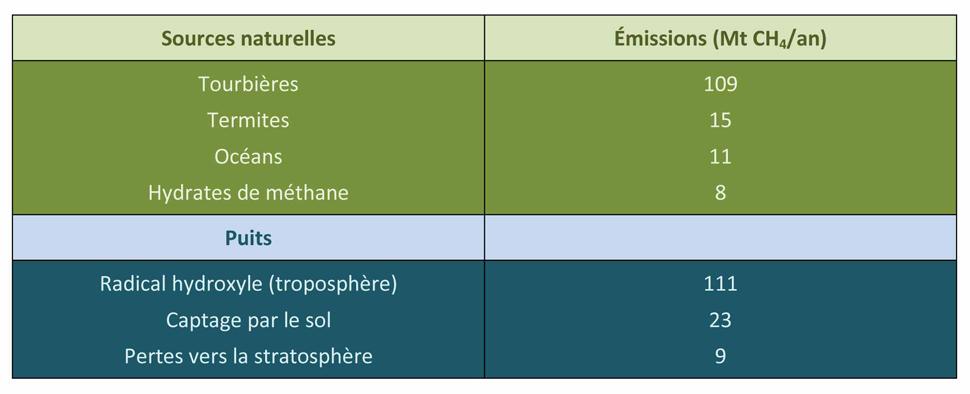 Methane Tableau Émissions naturelles