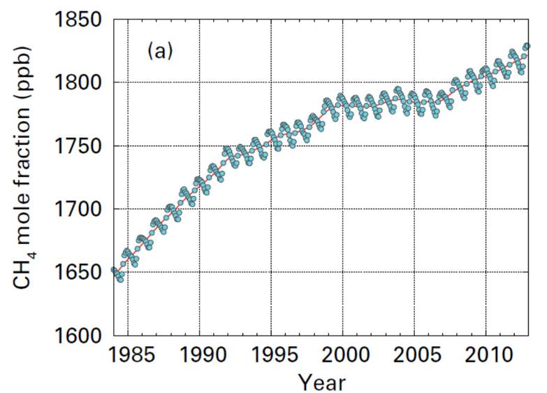 Émissions méthane 1980-2010