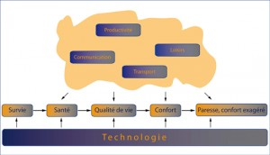 Technologie_Survie-Exces