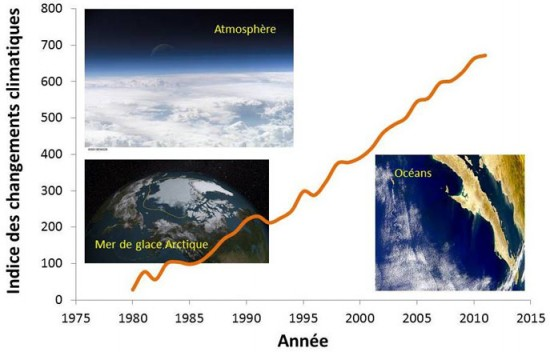 Évolution indice de changements climatiques