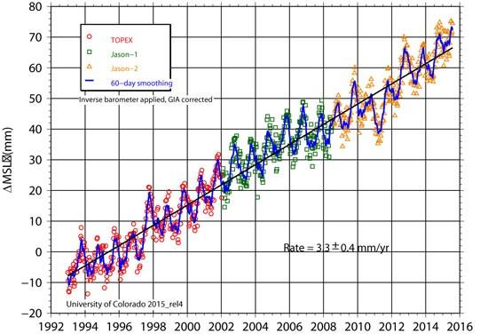 Hausse du niveau des océans