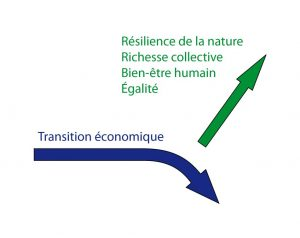 adaptation-economie