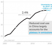 Global Carbon Budget 2016