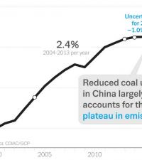 Global Carbon Budget 2016