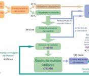 Bilan des flux de stocks de matière utilisée