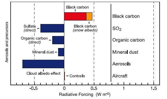 Aerosols-Forcage radiatif