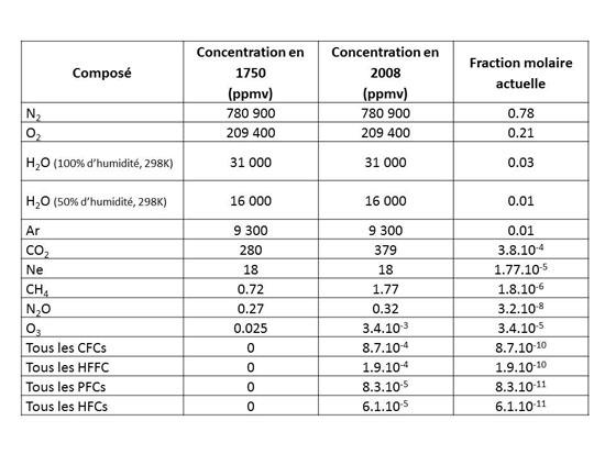 Concentrations atmosphériques-Tableau