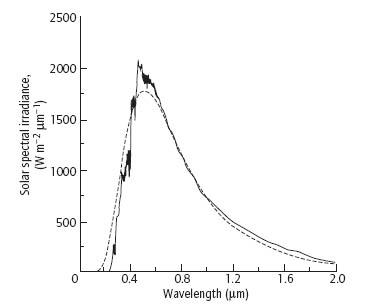 Spectre d'émission du Soleil