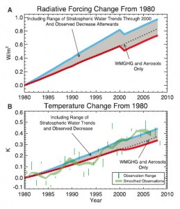 Eau stratospherique - Forcage radiatif et temperature