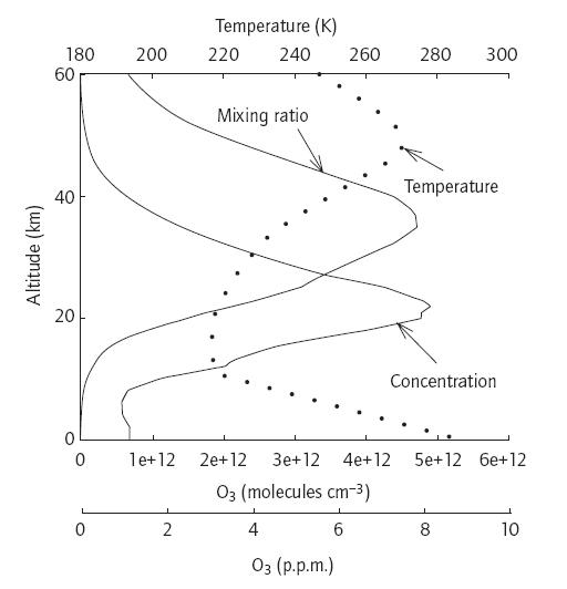 Profil vertical de l'ozone et de la température stratosphériques