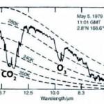 Spectre d'émission s'échappant de la Terre
