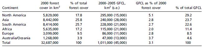 Couvert forestier et PBCF (2000-2005) pour les différents continents