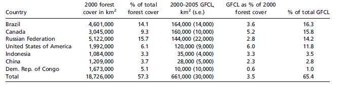 Couvert forestier et PBCF par pays