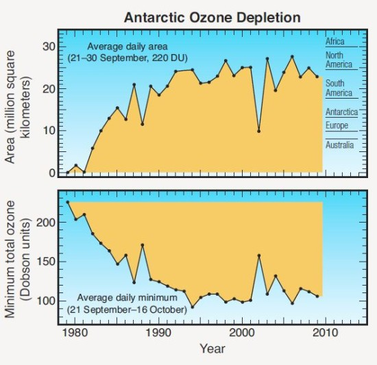 1980-2010 Ozone Antarctic-Time series