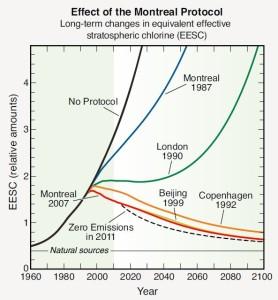 Ozone Mtl protocole effect