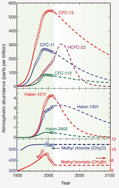 Ozone Mtl protocole effect Emission ODS
