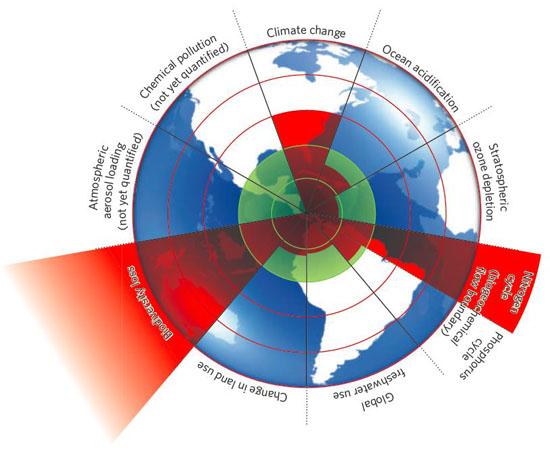 Diagramme limites planétaires