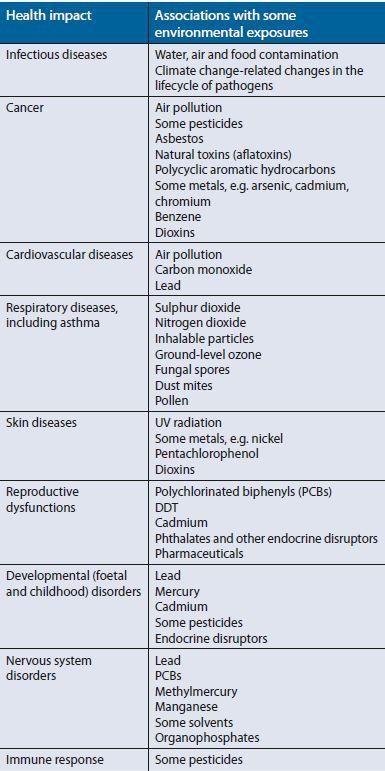Maladies-contaminants