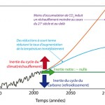 Inertie du climat