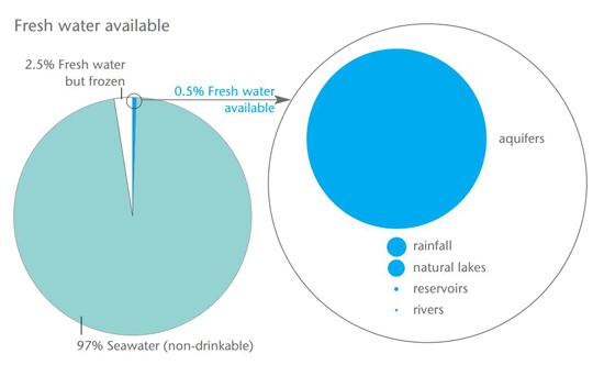 Répartition symbolique de l'eau sur Terre