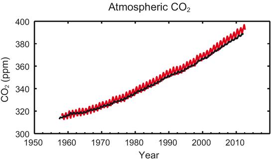 CO2 atmosphérique 1960-2011