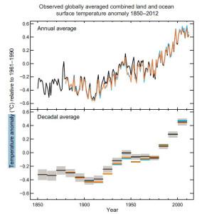 Température planétaire 1850-2011