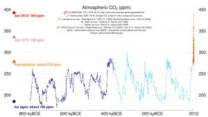 CO2 atmosphérique -800 000 à nos jours