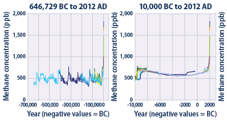 Methane concentrations over time
