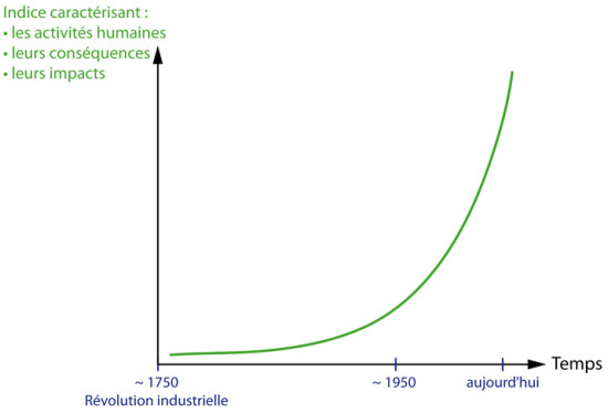 Courbe exponentielle
