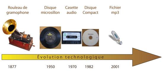 Évolution technologie