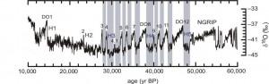 DO-Oscillations - Climat