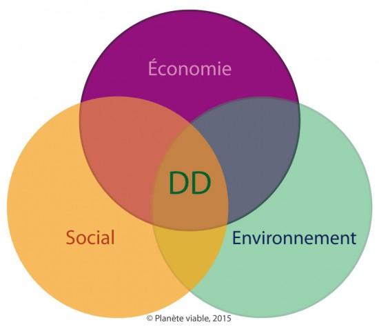 Concept de développement durable