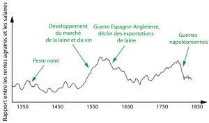 Évolution des inégalités