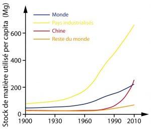 stock de matière per capita